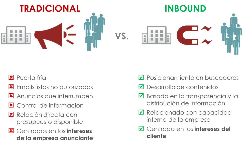 Marketing-tradicional-vs-inbound